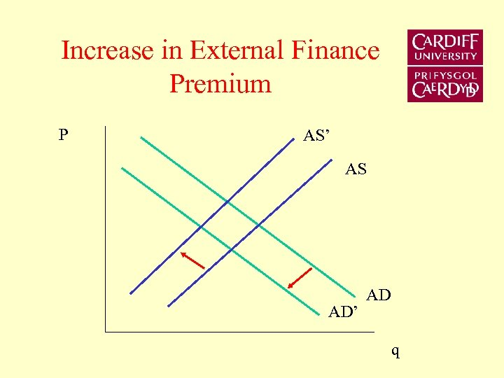 Increase in External Finance Premium P AS' AS AD' AD q