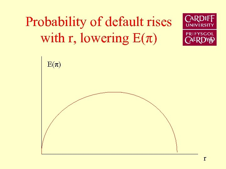 Probability of default rises with r, lowering E(π) r