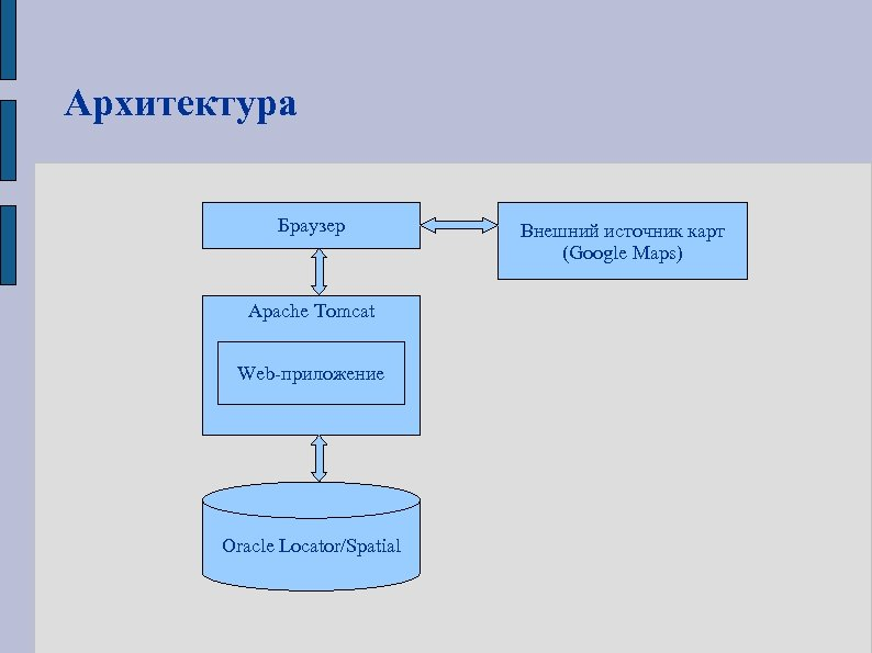 Архитектура Браузер Apache Tomcat Web-приложение Oracle Locator/Spatial Внешний источник карт (Google Maps)
