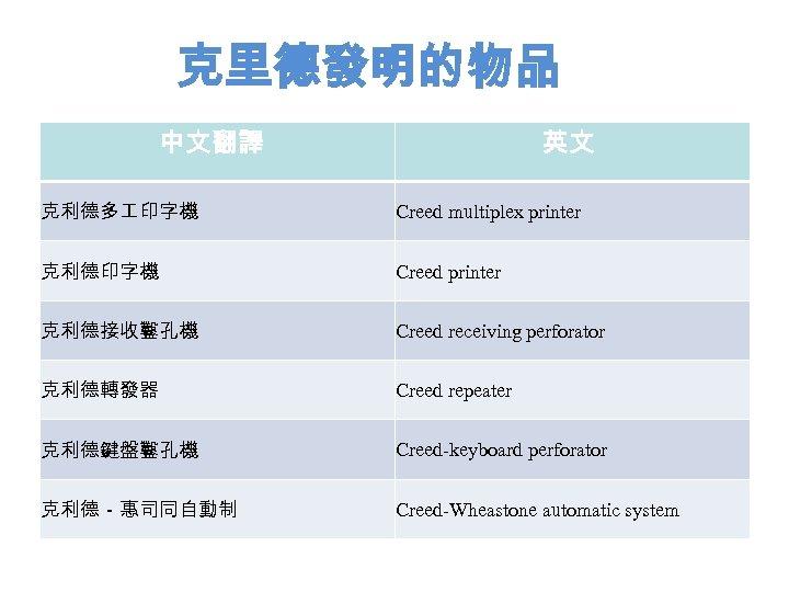 克里德發明的物品 中文翻譯 英文 克利德多 印字機 Creed multiplex printer 克利德印字機 Creed printer 克利德接收鑿孔機 Creed receiving