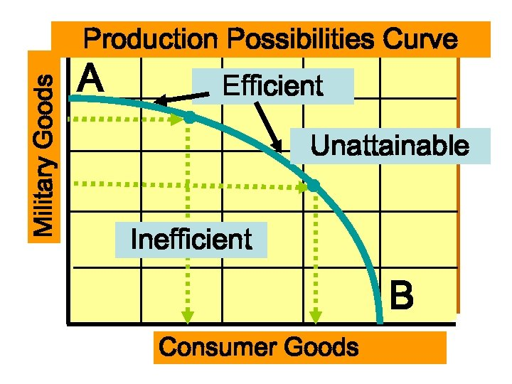 Military Goods Production Possibilities Curve A Efficient Unattainable Inefficient B Consumer Goods
