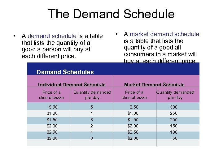 The Demand Schedule • A demand schedule is a table that lists the quantity