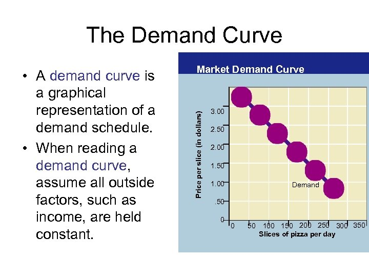 The Demand Curve Price per slice (in dollars) • A demand curve is a