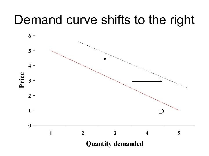 Demand curve shifts to the right D