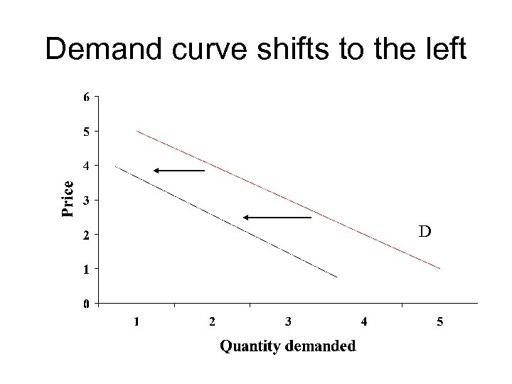 Demand curve shifts to the left D