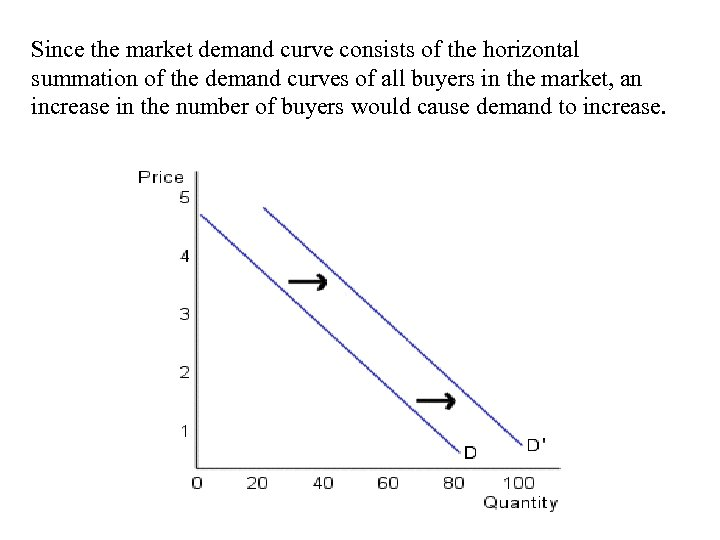 Since the market demand curve consists of the horizontal summation of the demand curves