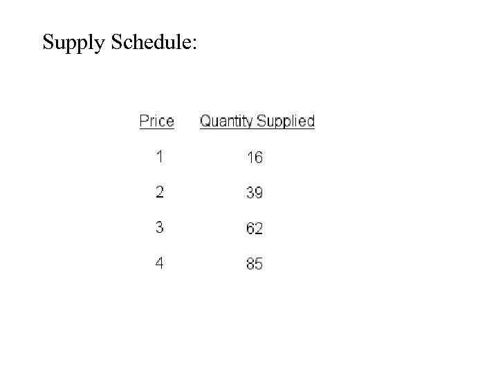 Supply Schedule: