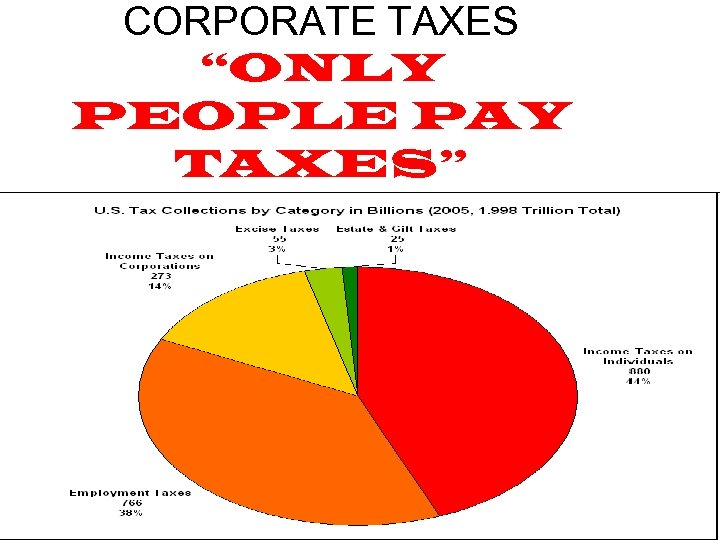 "CORPORATE TAXES ""ONLY PEOPLE PAY TAXES"""