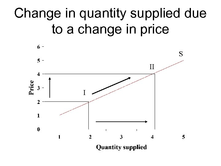 Change in quantity supplied due to a change in price S II I