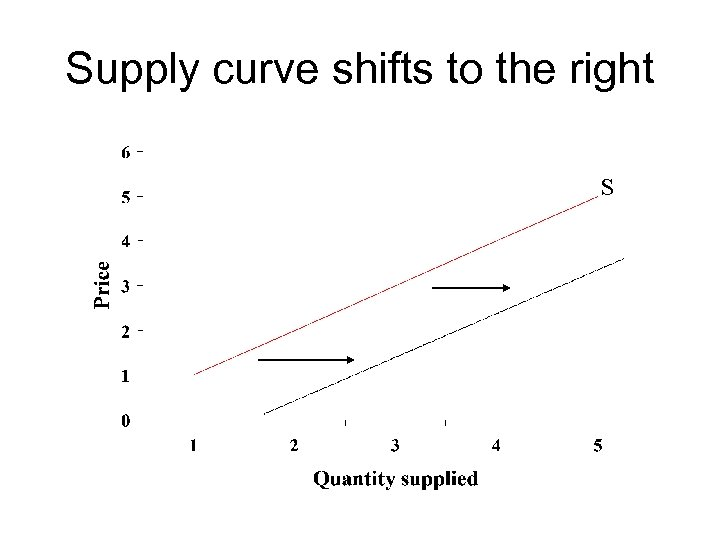 Supply curve shifts to the right S