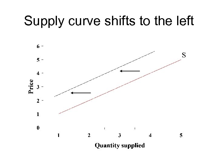 Supply curve shifts to the left S