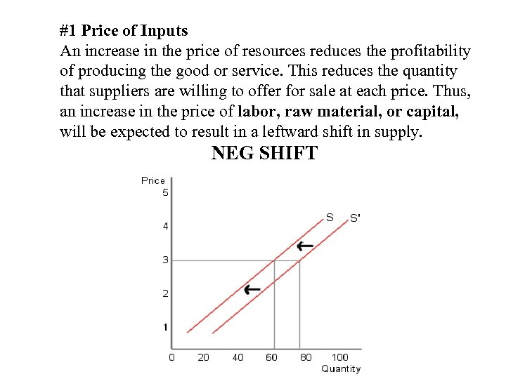 #1 Price of Inputs An increase in the price of resources reduces the profitability