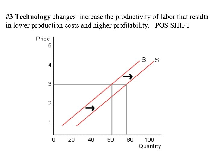 #3 Technology changes increase the productivity of labor that results in lower production costs