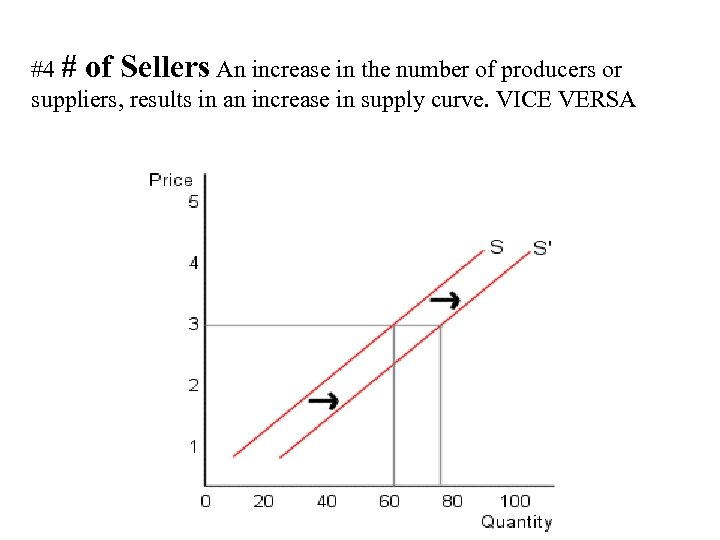 #4 # of Sellers An increase in the number of producers or suppliers, results