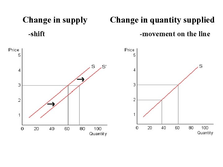 Change in supply -shift Change in quantity supplied -movement on the line