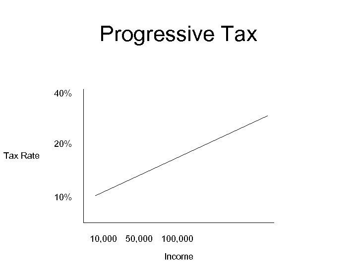 Progressive Tax 40% 20% Tax Rate 10% 10, 000 50, 000 100, 000 Income