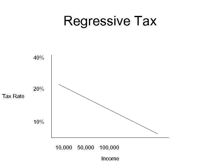 Regressive Tax 40% 20% Tax Rate 10% 10, 000 50, 000 100, 000 Income