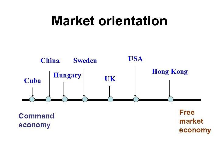 Market orientation China Cuba Hungary Command economy USA Sweden UK Hong Kong Free market
