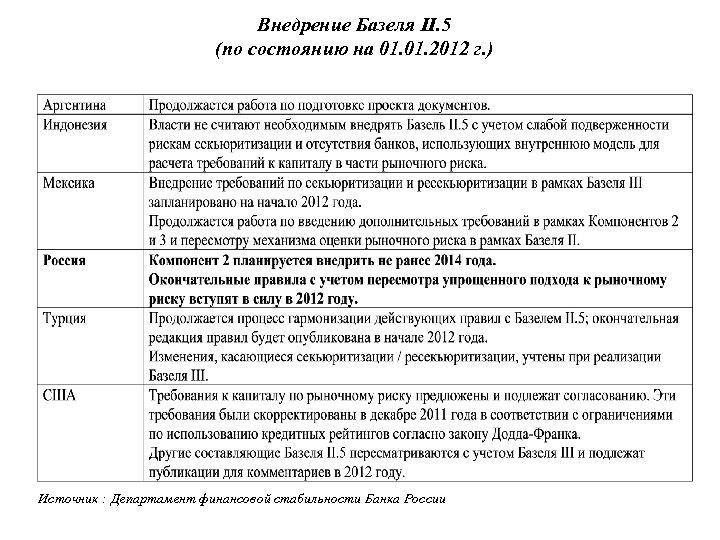 Внедрение Базеля II. 5 (по состоянию на 01. 2012 г. ) Источник : Департамент