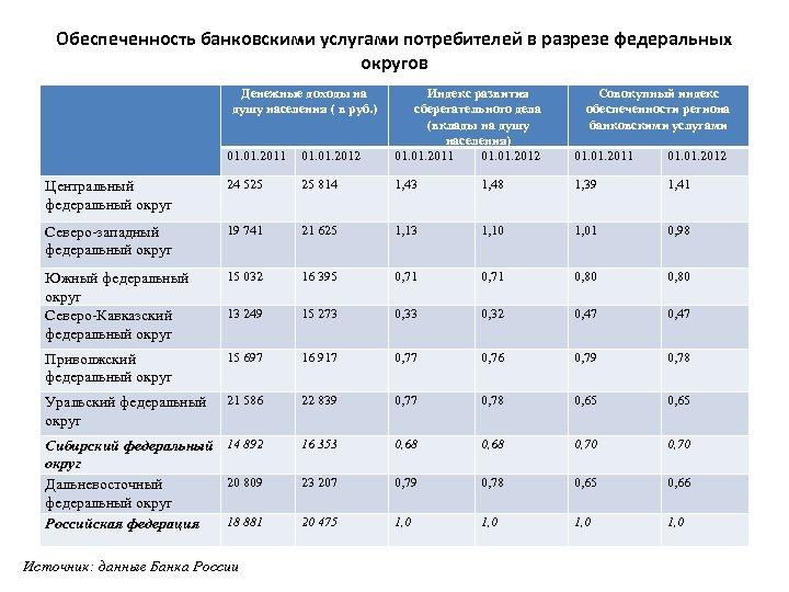 Обеспеченность банковскими услугами потребителей в разрезе федеральных округов Денежные доходы на душу населения (