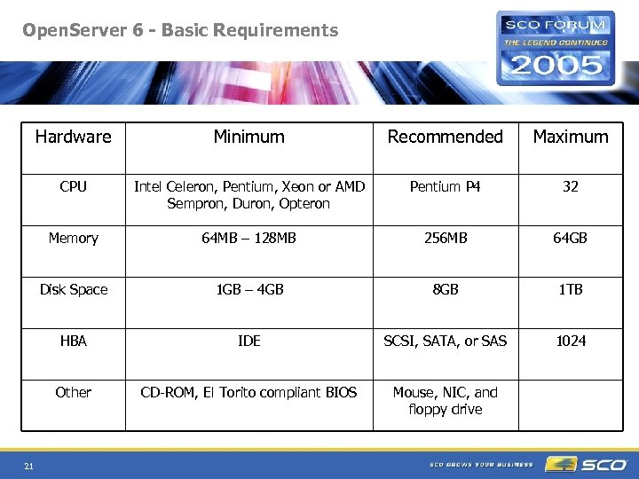 Open. Server 6 - Basic Requirements Hardware Recommended Maximum CPU Intel Celeron, Pentium, Xeon