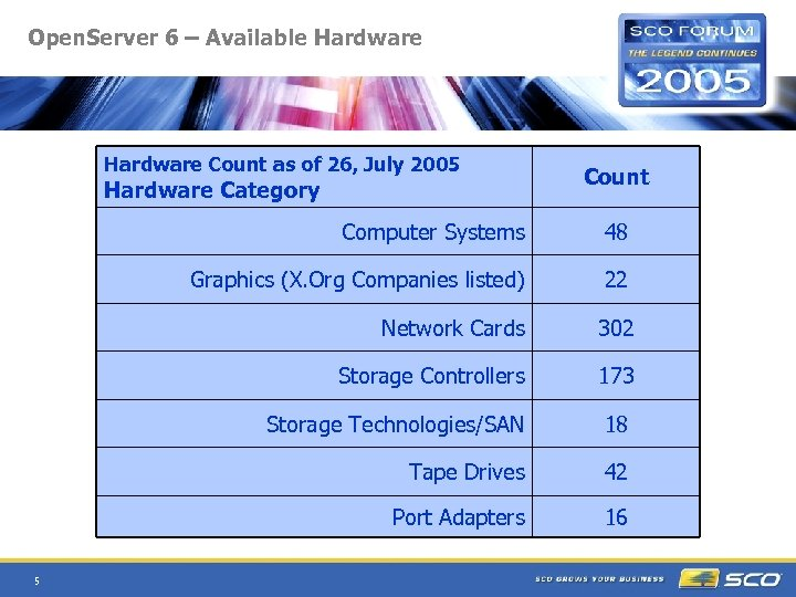Open. Server 6 – Available Hardware Count as of 26, July 2005 Hardware Category