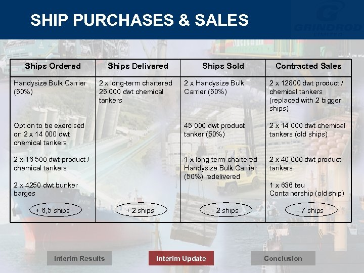 SHIP PURCHASES & SALES Ships Ordered Ships Sold Contracted Sales 2 x Handysize Bulk