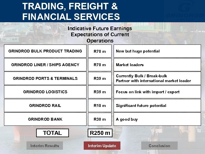 TRADING, FREIGHT & FINANCIAL SERVICES Indicative Future Earnings Expectations of Current Operations GRINDROD BULK
