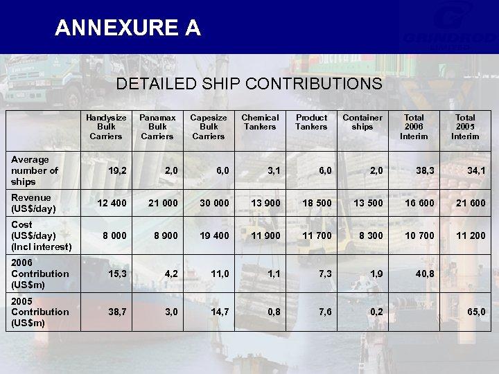 ANNEXURE A DETAILED SHIP CONTRIBUTIONS Handysize Bulk Carriers Panamax Bulk Carriers Capesize Bulk Carriers