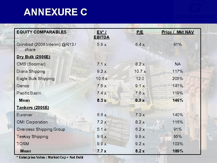 ANNEXURE C EQUITY COMPARABLES EV* / EBITDA P/E Price / Mkt NAV 5. 9