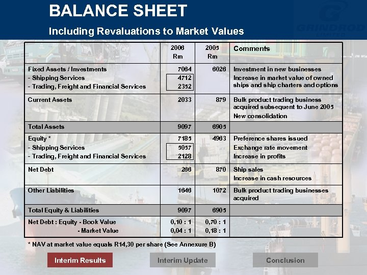 BALANCE SHEET Including Revaluations to Market Values 2006 Rm 2005 Rm Fixed Assets /