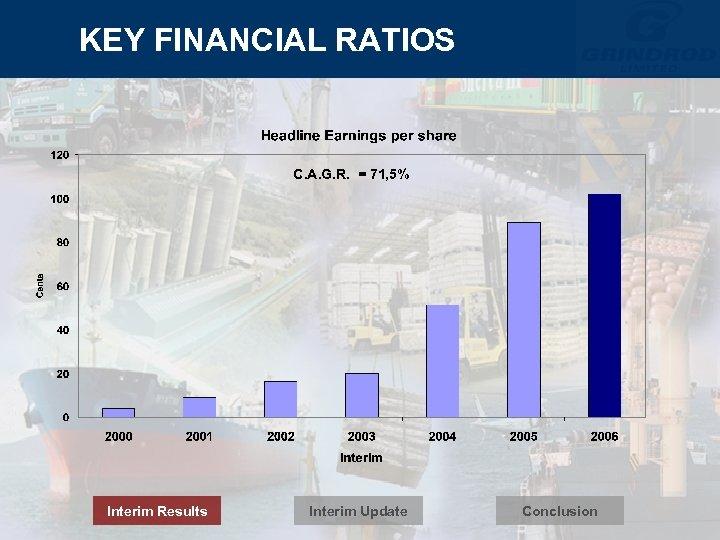 KEY FINANCIAL RATIOS C. A. G. R. = 71, 5% Interim Results Interim Update