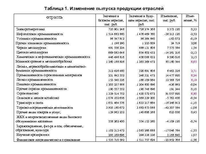 Таблица 1. Изменение выпуска продукции отраслей отрасль Электроэнергетика Нефтегазовая промышленность Угольная промышленность Прочая топливная