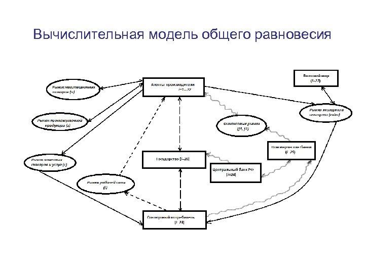 Вычислительная модель общего равновесия 9