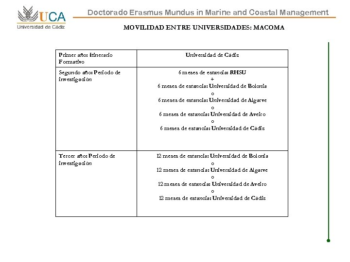 Doctorado Erasmus Mundus in Marine and Coastal Management MOVILIDAD ENTRE UNIVERSIDADES: MACOMA Primer año: