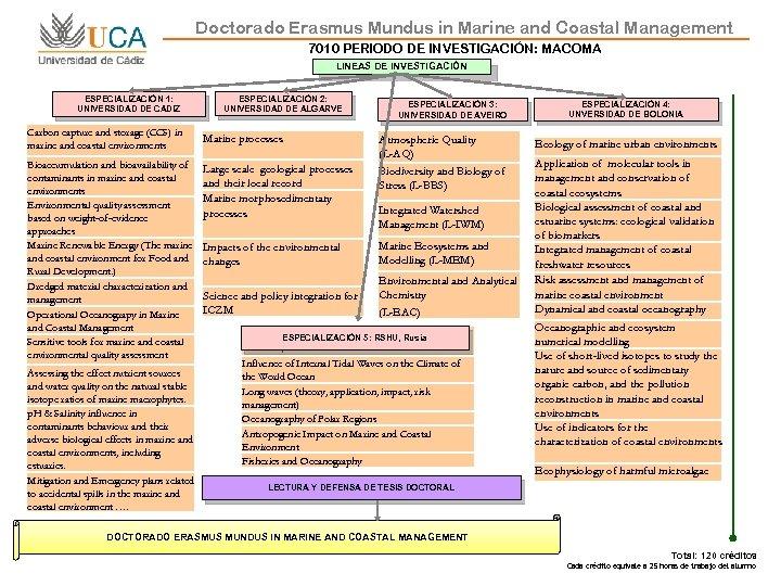 Doctorado Erasmus Mundus in Marine and Coastal Management 7010 PERIODO DE INVESTIGACIÓN: MACOMA LINEAS