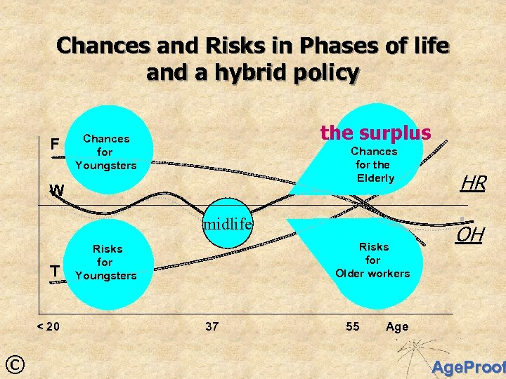 Chances and Risks in Phases of life and a hybrid policy F the surplus