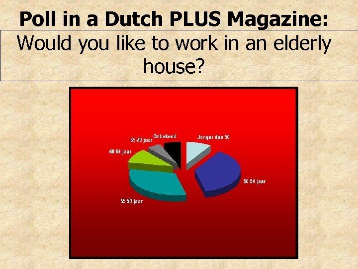 Poll in a Dutch PLUS Magazine: Would you like to work in an elderly