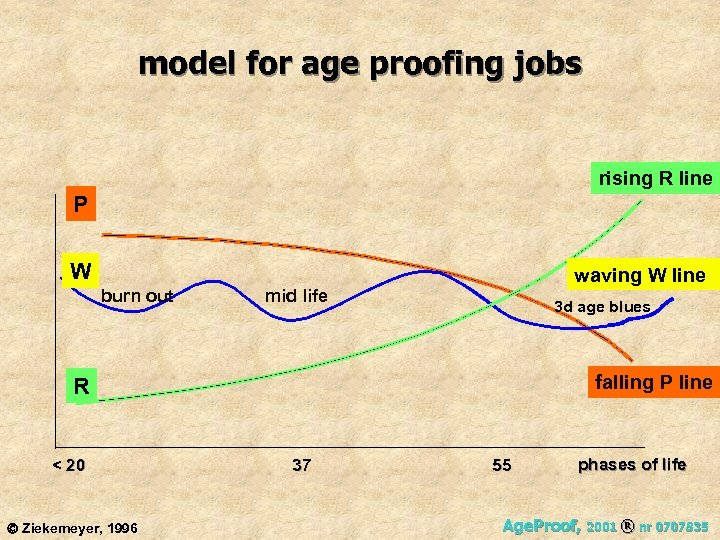 model for age proofing jobs rising R line P W waving W line burn