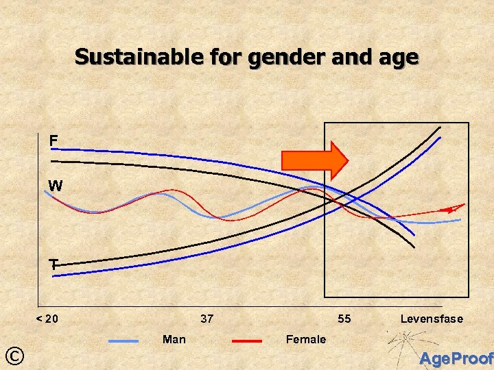 Sustainable for gender and age F W T < 20 © 37 Man 55