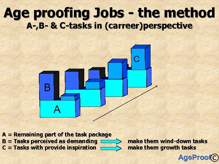 Age proofing Jobs - the method A-, B- & C-tasks in (carreer)perspective C B