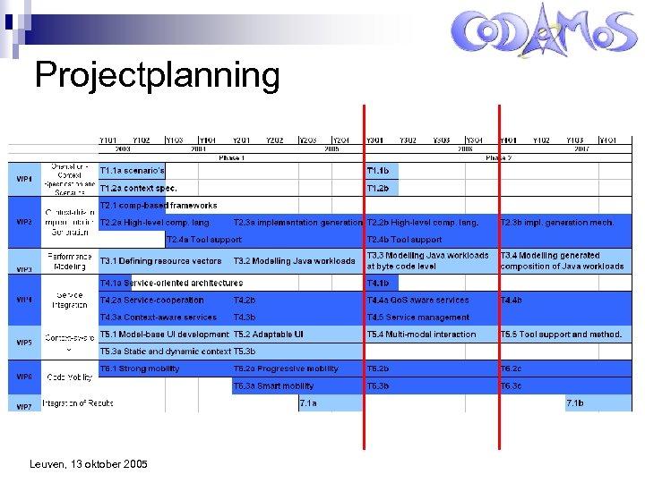 Projectplanning Leuven, 13 oktober 2005