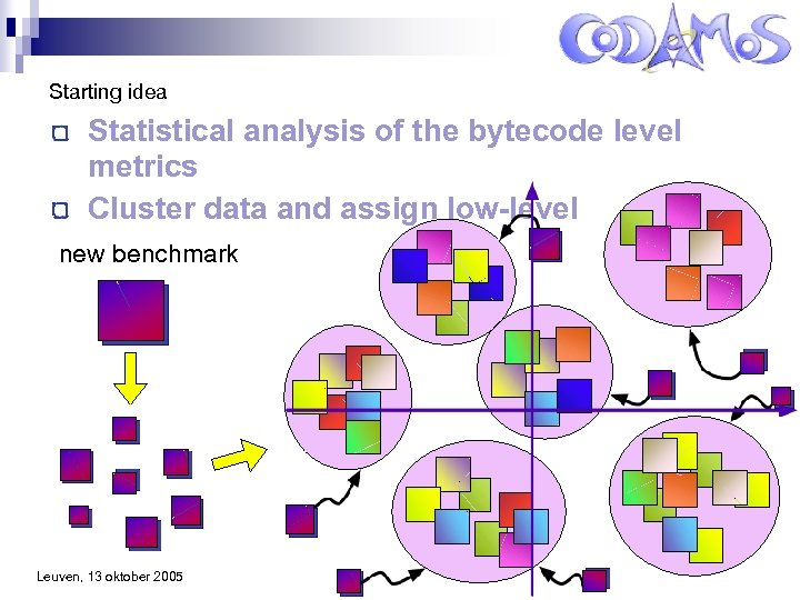 Starting idea Statistical analysis of the bytecode level metrics Cluster data and assign low-level