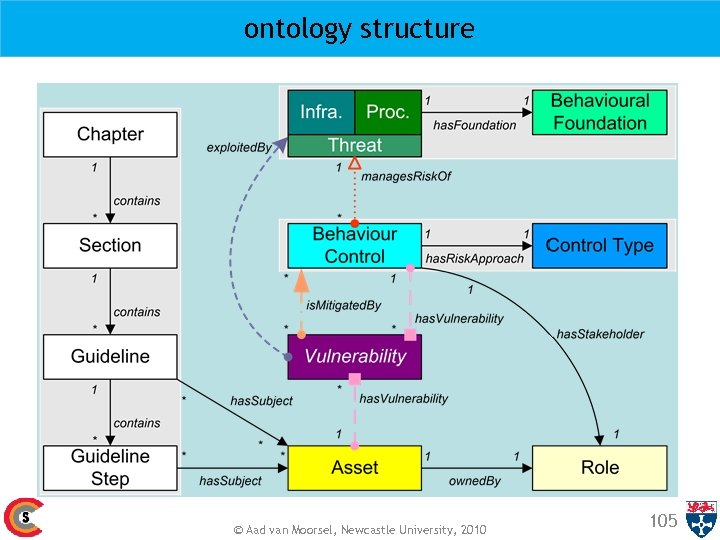 ontology structure © Aad van Moorsel, Newcastle University, 2010 105