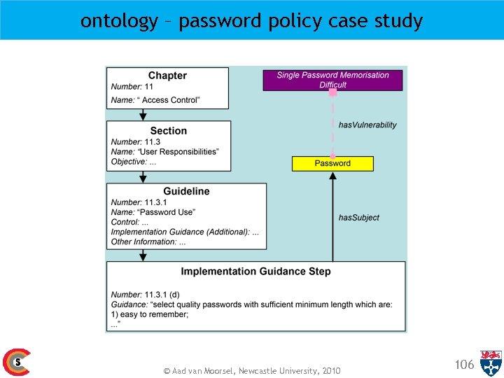 ontology – password policy case study © Aad van Moorsel, Newcastle University, 2010 106