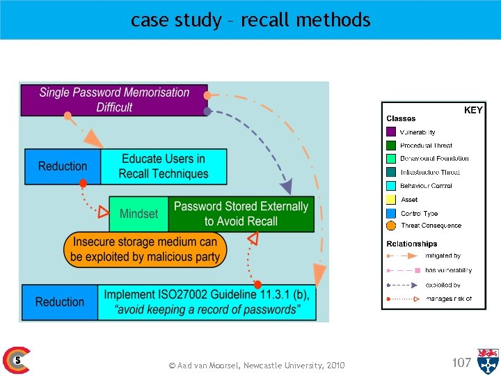 case study – recall methods © Aad van Moorsel, Newcastle University, 2010 107