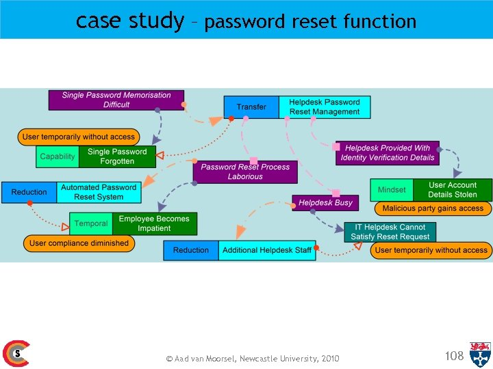 case study – password reset function © Aad van Moorsel, Newcastle University, 2010 108
