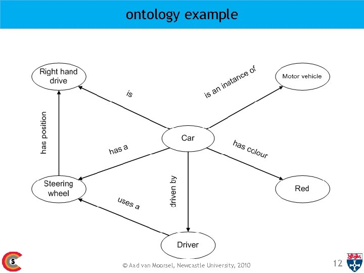 ontology example © Aad van Moorsel, Newcastle University, 2010 12