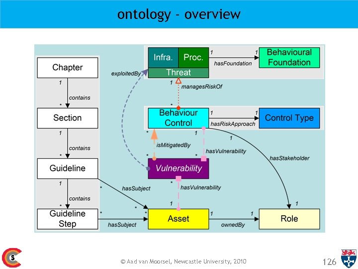 ontology - overview © Aad van Moorsel, Newcastle University, 2010 126