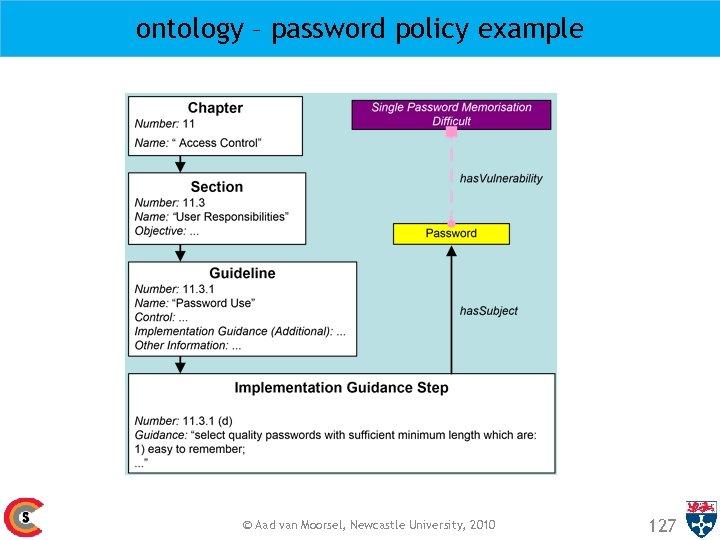 ontology – password policy example © Aad van Moorsel, Newcastle University, 2010 127